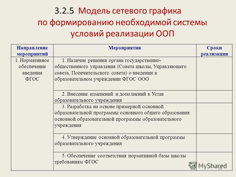 3.2.5 Модель сетевого графика по формированию необходимой системы условий реализации ООП Направление мероприятий МероприятияСроки реализации I. Нормативное обеспечение введения ФГОС 1. Наличие решения органа государственно- общественного управления (