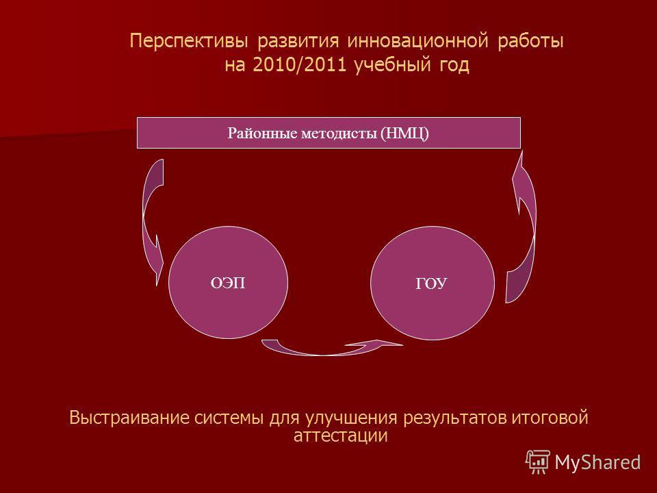 Перспективы развития инновационной работы на 2010/2011 учебный год Районные методисты (НМЦ) ОЭП ГОУ Выстраивание системы для улучшения результатов итоговой аттестации