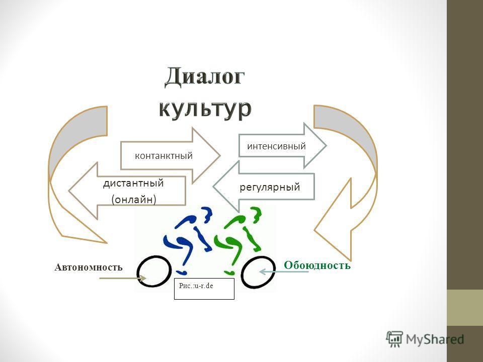 Рис.:u-r.dе контанктный дистантный (онлайн) интенсивный регулярный Автономность Обоюдность