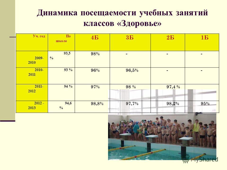 Динамика посещаемости учебных занятий классов «Здоровье» Уч. годПо школе 4Б 3Б 2Б1Б 2009- 2010 93,5 % 98%--- 2010- 2011 93 % 96%96,5%-- 2011- 2012 94 % 97%98 %97,4 % 2012 - 2013 94,6 % 98,8%97,7%98,2%95%