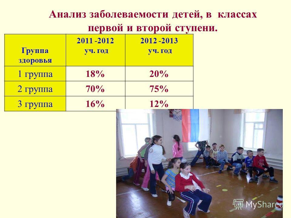 Анализ заболеваемости детей, в классах первой и второй ступени. Группа здоровья 2011 -2012 уч. год 2012 -2013 уч. год 1 группа18%20% 2 группа70%75% 3 группа16%12%