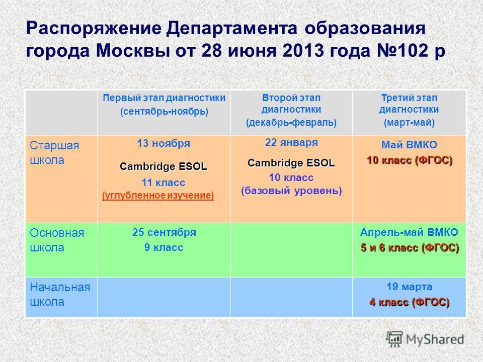Распоряжение Департамента образования города Москвы от 28 июня 2013 года 102 р Первый этап диагностики (сентябрь-ноябрь) Второй этап диагностики (декабрь-февраль) Третий этап диагностики (март-май) Старшая школа 13 ноября Cambridge ESOL 11 класс (угл