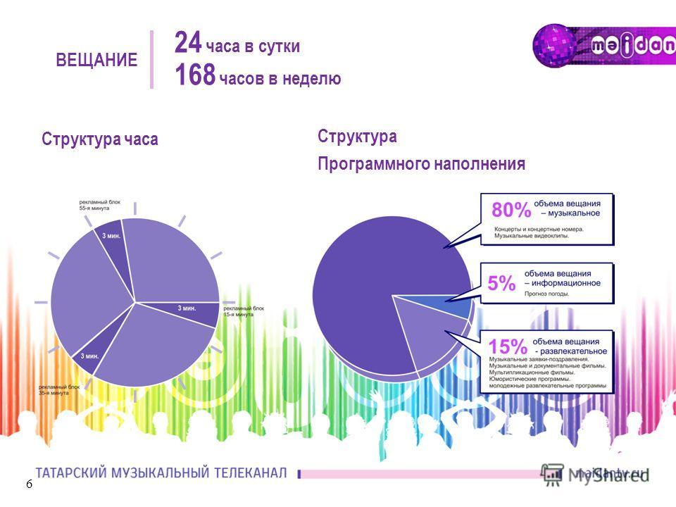 6 Структура часа Структура Программного наполнения 24 часа в сутки 168 часов в неделю ВЕЩАНИЕ