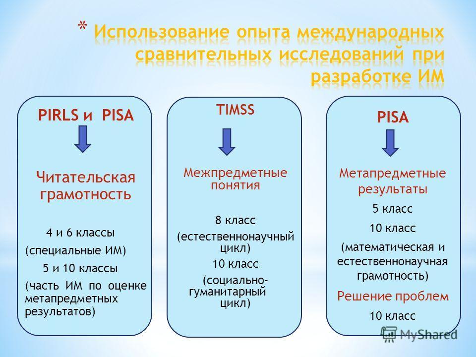 TIMSS Межпредметные понятия 8 класс (естественнонаучный цикл) 10 класс (социально- гуманитарный цикл) PIRLS и PISA Читательская грамотность 4 и 6 классы (специальные ИМ) 5 и 10 классы (часть ИМ по оценке метапредметных результатов) PISA Метапредметны