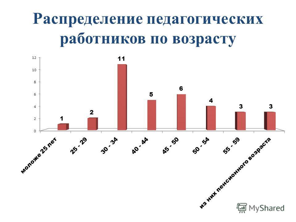 Распределение педагогических работников по возрасту