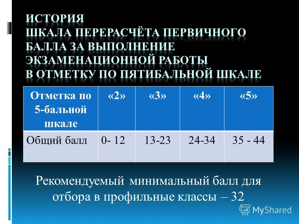 Рекомендуемый минимальный балл для отбора в профильные классы – 32 Отметка по 5-бальной шкале «2»«3»«4»«5» Общий балл0- 1213-2324-3435 - 44