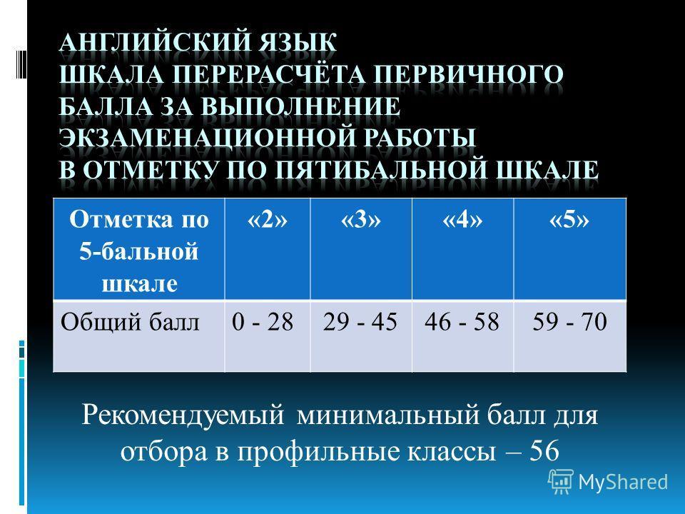 Рекомендуемый минимальный балл для отбора в профильные классы – 56 Отметка по 5-бальной шкале «2»«3»«4»«5» Общий балл0 - 2829 - 4546 - 5859 - 70