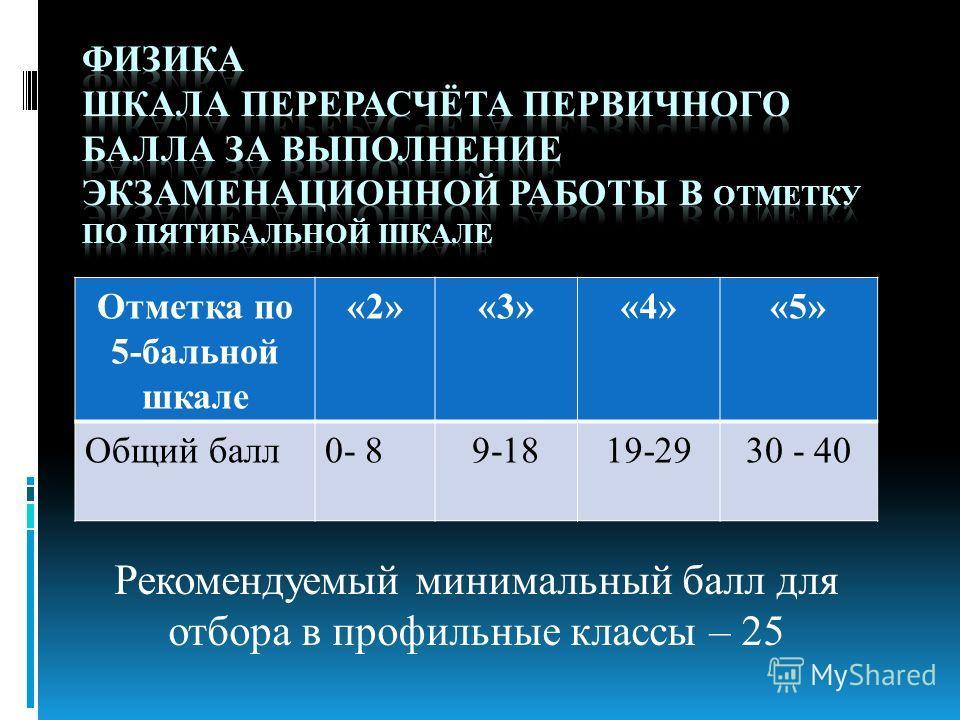 Рекомендуемый минимальный балл для отбора в профильные классы – 25 Отметка по 5-бальной шкале «2»«3»«4»«5» Общий балл0- 89-1819-2930 - 40