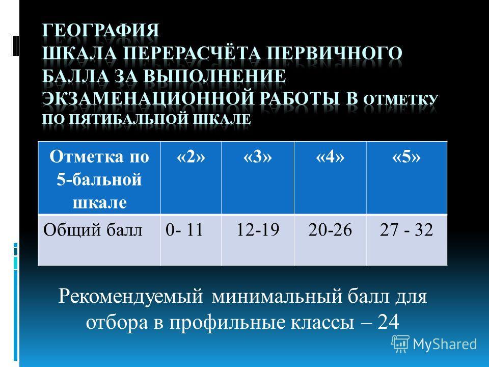 Рекомендуемый минимальный балл для отбора в профильные классы – 24 Отметка по 5-бальной шкале «2»«3»«4»«5» Общий балл0- 1112-1920-2627 - 32