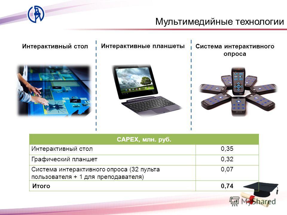 Мультимедийные технологии Интерактивный стол Интерактивные планшеты CAPEX, млн. руб. Интерактивный стол0,35 Графический планшет0,32 Система интерактивного опроса (32 пульта пользователя + 1 для преподавателя) 0,07 Итого0,74 Система интерактивного опр