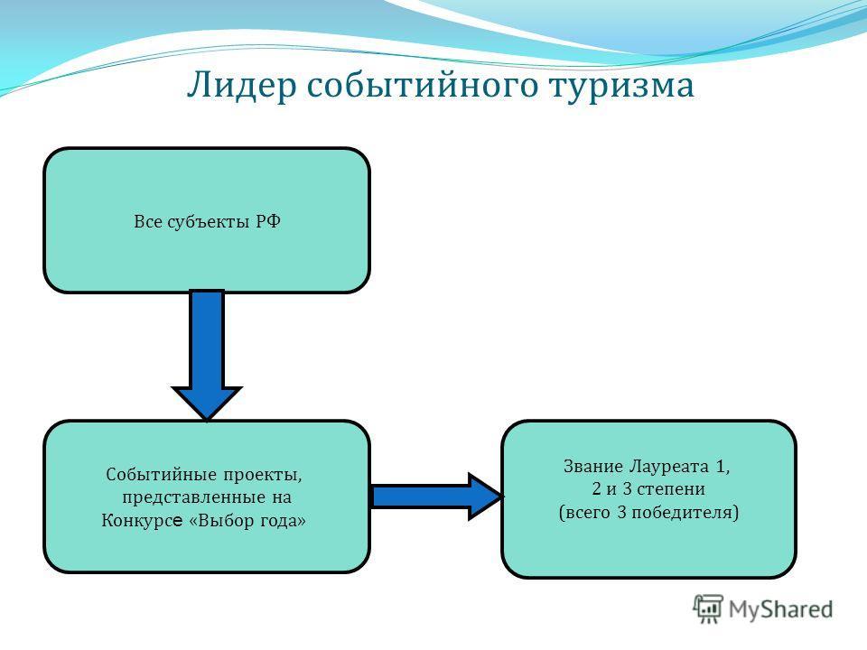 Лидер событийного туризма Все субъекты РФ Событийные проекты, представленные на Конкурс е «Выбор года» Звание Лауреата 1, 2 и 3 степени (всего 3 победителя)