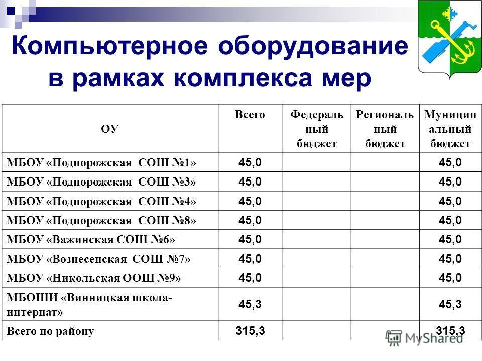 Компьютерное оборудование в рамках комплекса мер ОУ ВсегоФедераль ный бюджет Региональ ный бюджет Муницип альный бюджет МБОУ «Подпорожская СОШ 1» 45,0 МБОУ «Подпорожская СОШ 3» 45,0 МБОУ «Подпорожская СОШ 4» 45,0 МБОУ «Подпорожская СОШ 8» 45,0 МБОУ «