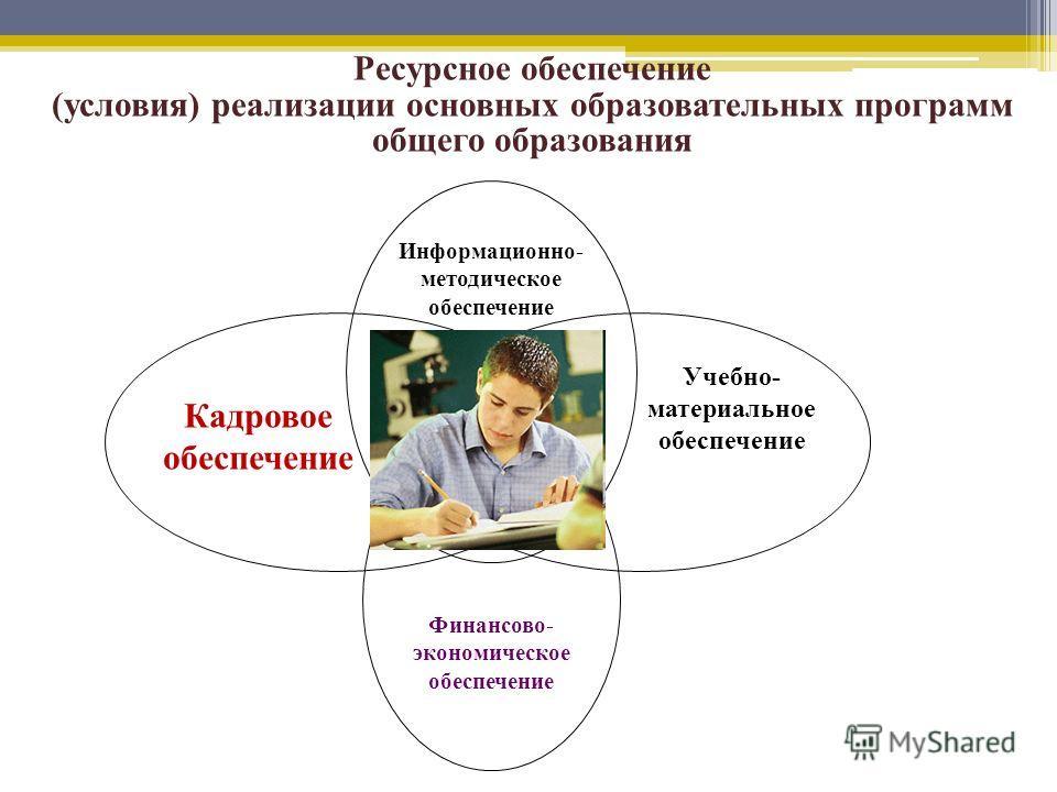 Информационно- методическое обеспечение Кадровое обеспечение Учебно- материальное обеспечение Ресурсное обеспечение (условия) реализации основных образовательных программ общего образования Финансово- экономическое обеспечение