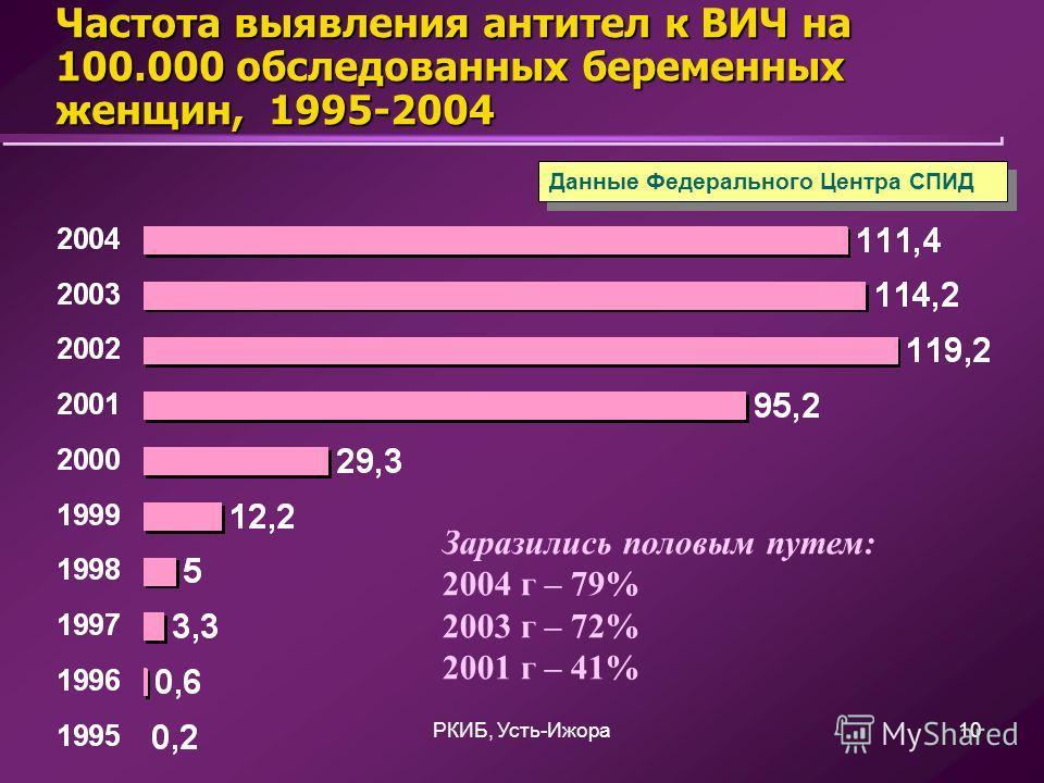 РКИБ, Усть-Ижора10 Частота выявления антител к ВИЧ на 100.000 обследованных беременных женщин, 1995-2004 Данные Федерального Центра СПИД Заразились половым путем: 2004 г – 79% 2003 г – 72% 2001 г – 41%