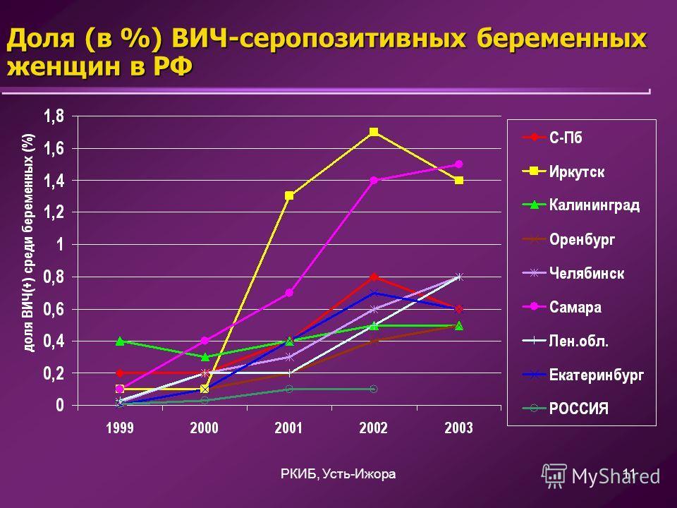 РКИБ, Усть-Ижора11 Доля (в %) ВИЧ-серопозитивных беременных женщин в РФ