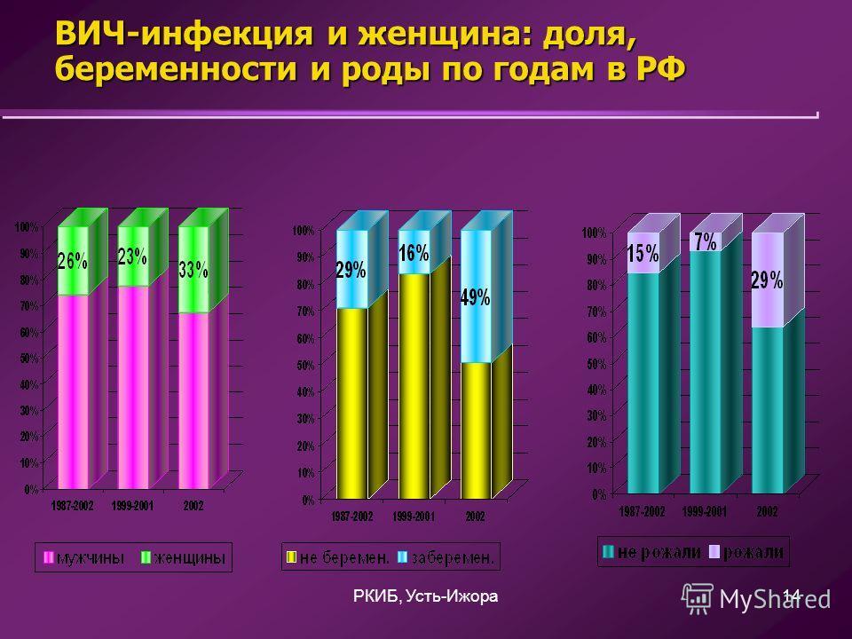 РКИБ, Усть-Ижора14 ВИЧ-инфекция и женщина: доля, беременности и роды по годам в РФ