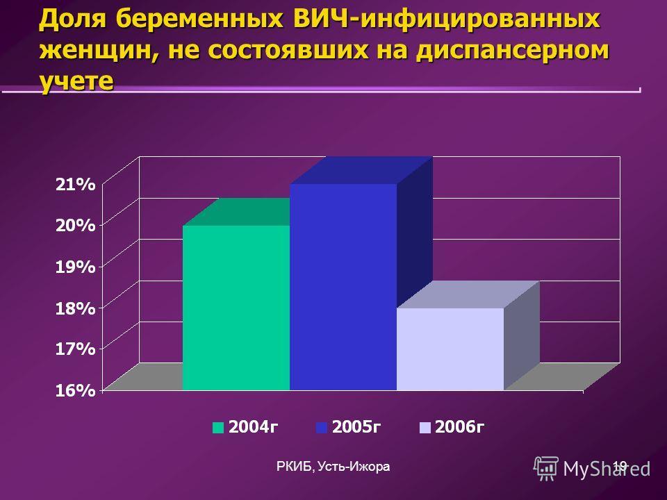 РКИБ, Усть-Ижора19 Доля беременных ВИЧ-инфицированных женщин, не состоявших на диспансерном учете