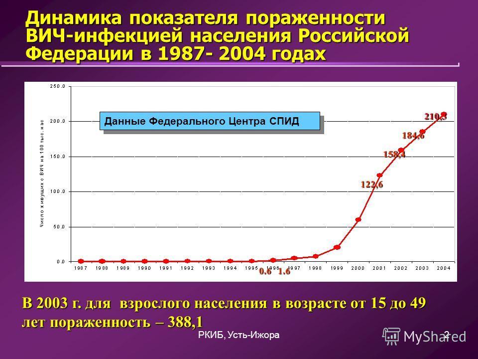 РКИБ, Усть-Ижора2 Динамика показателя пораженности ВИЧ-инфекцией населения Российской Федерации в 1987- 2004 годах В 2003 г. для взрослого населения в возрасте от 15 до 49 лет пораженность –388,1 В 2003 г. для взрослого населения в возрасте от 15 до