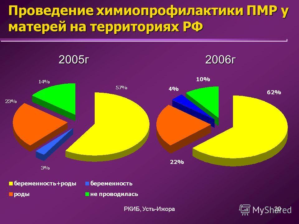 РКИБ, Усть-Ижора20 Проведение химиопрофилактики ПМР у матерей на территориях РФ 2005г 2006г