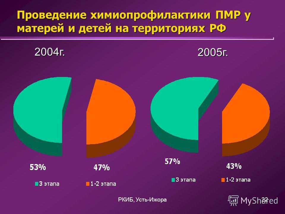 РКИБ, Усть-Ижора22 Проведение химиопрофилактики ПМР у матерей и детей на территориях РФ 2005г. 2004г.
