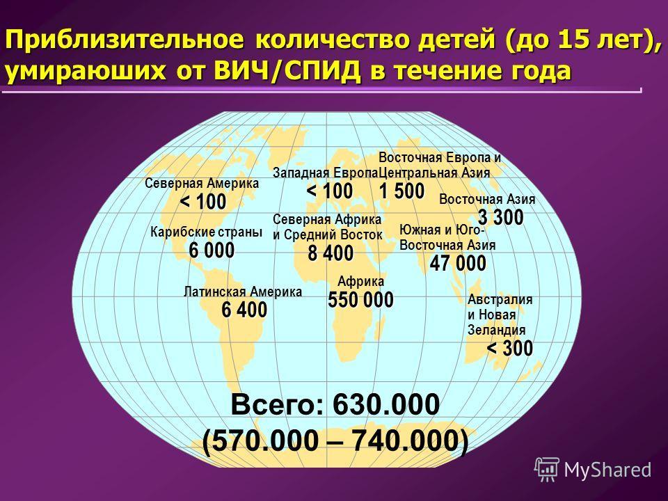 Приблизительное количество детей (до 15 лет), умираюших от ВИЧ/СПИД в течение года Всего: 630.000 (570.000 – 740.000) Западная Европа < 100 Северная Африка и Средний Восток 8 400 Африка 550 000 Восточная Европа и Центральная Азия 1 500 Восточная Азия