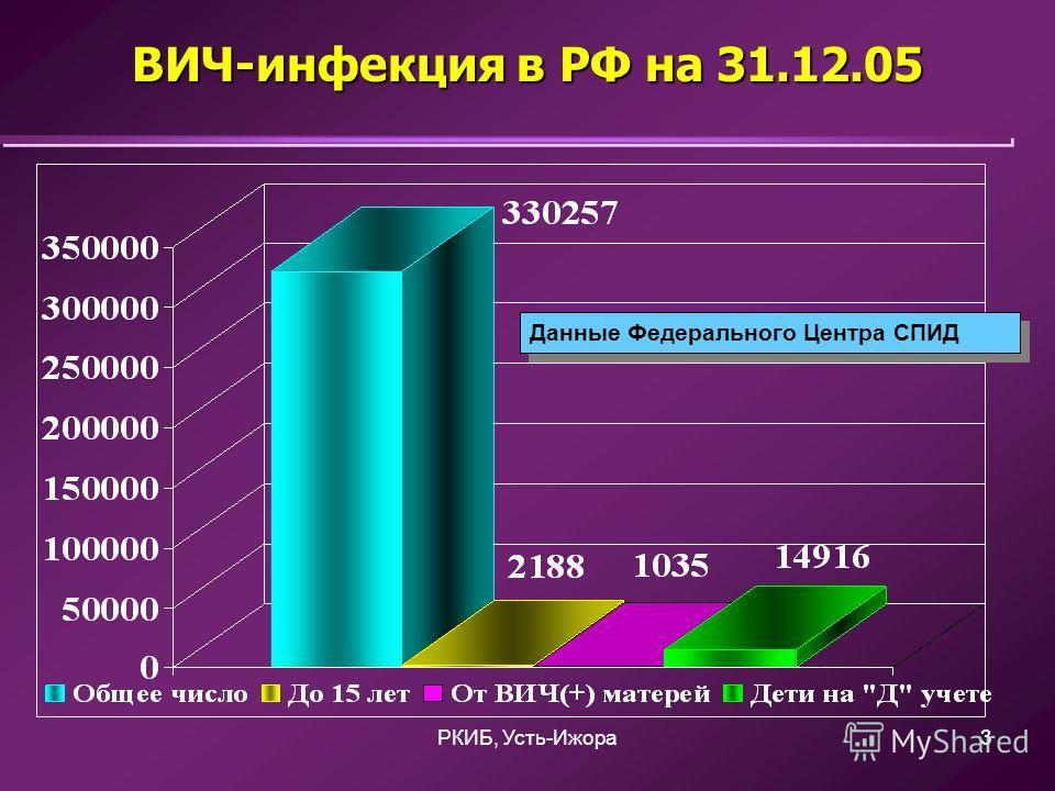 РКИБ, Усть-Ижора3 ВИЧ-инфекция в РФ на 31.12.05 Данные Федерального Центра СПИД
