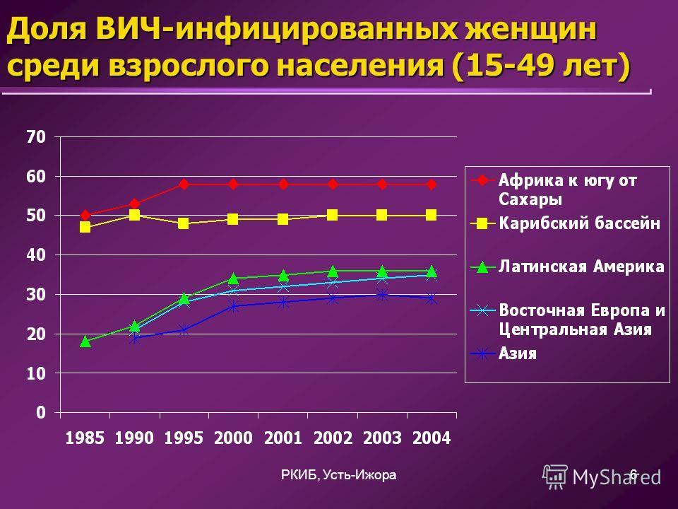 РКИБ, Усть-Ижора6 Доля ВИЧ-инфицированных женщин среди взрослого населения (15-49 лет)