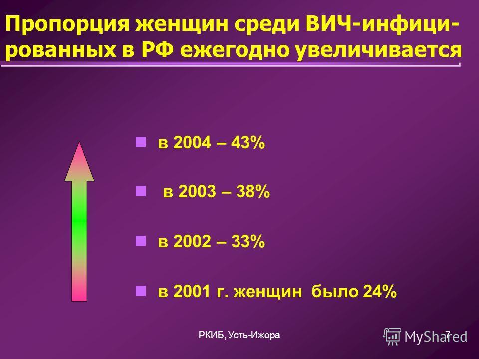 РКИБ, Усть-Ижора7 Пропорция женщин среди ВИЧ-инфици- рованных в РФ ежегодно увеличивается в 2004 – 43% в 2003 – 38% в 2002 – 33% в 2001 г. женщин было 24%