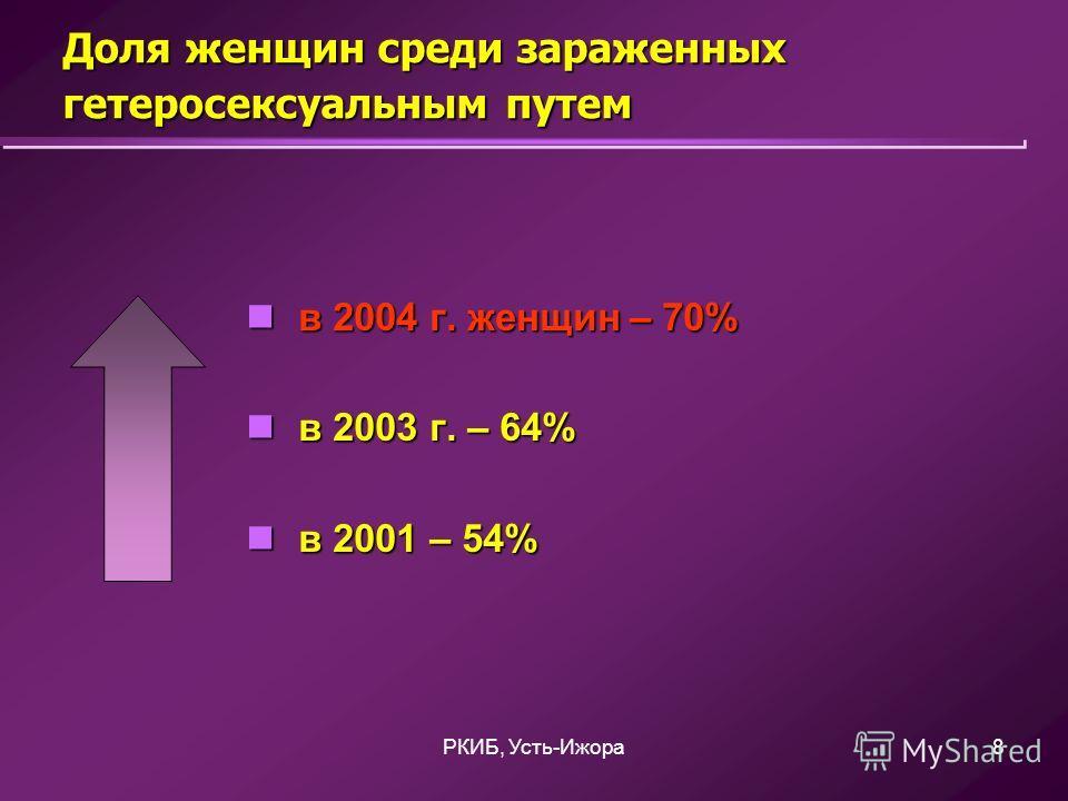 РКИБ, Усть-Ижора8 Доля женщин среди зараженных гетеросексуальным путем в 2004 г. женщин – 70% в 2004 г. женщин – 70% в 2003 г. – 64% в 2003 г. – 64% в 2001 – 54% в 2001 – 54%