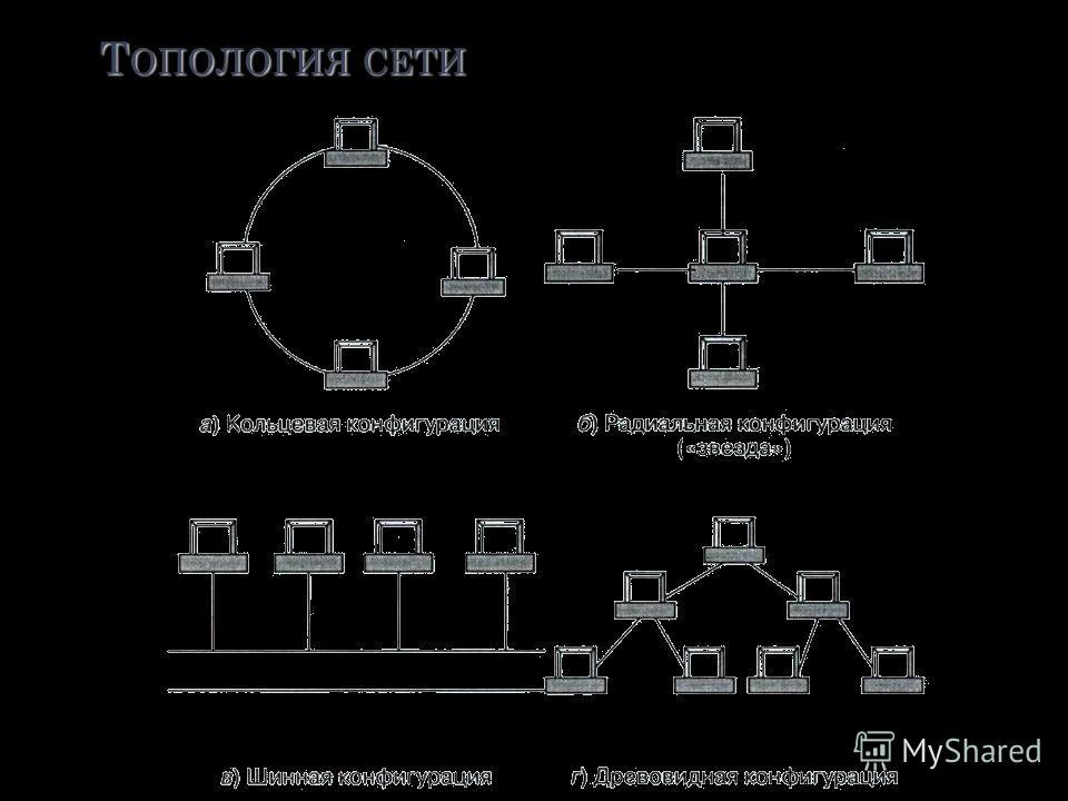 Л ОКАЛЬНАЯ СЕТЬ – соединение компьютеров, расположенных на небольших расстояниях друг от друга (одноранговая сеть). Как правило такие сети связывают компьютеры, расположенные на расстояниях (порядка 50 –1000 метров) в пределах одного или нескольких б