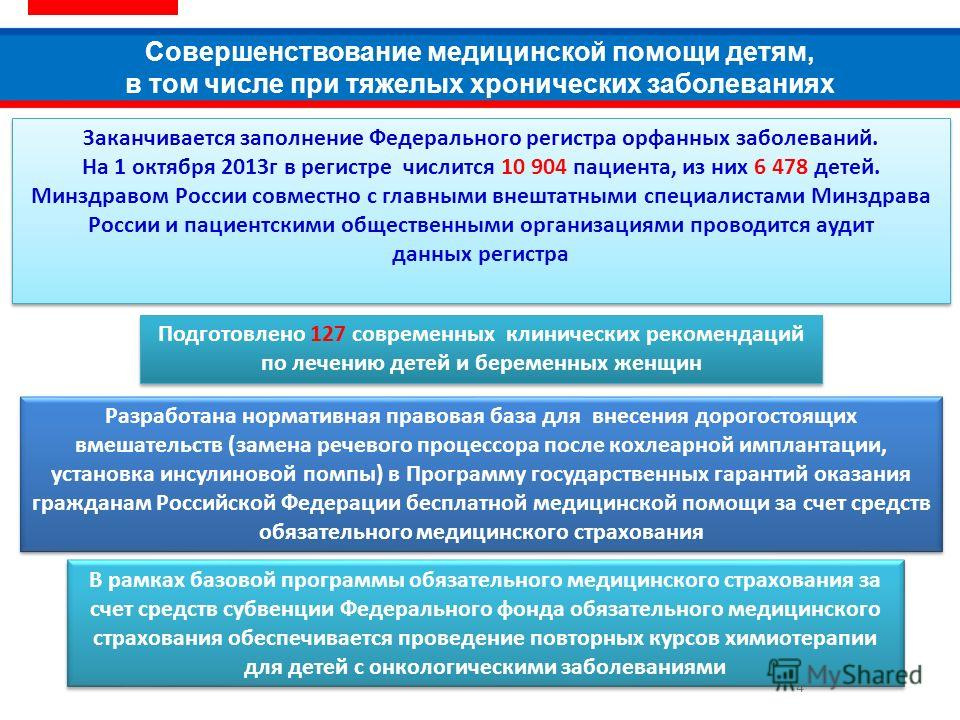 4 Заканчивается заполнение Федерального регистра орфанных заболеваний. На 1 октября 2013г в регистре числится 10 904 пациента, из них 6 478 детей. Минздравом России совместно с главными внештатными специалистами Минздрава России и пациентскими общест
