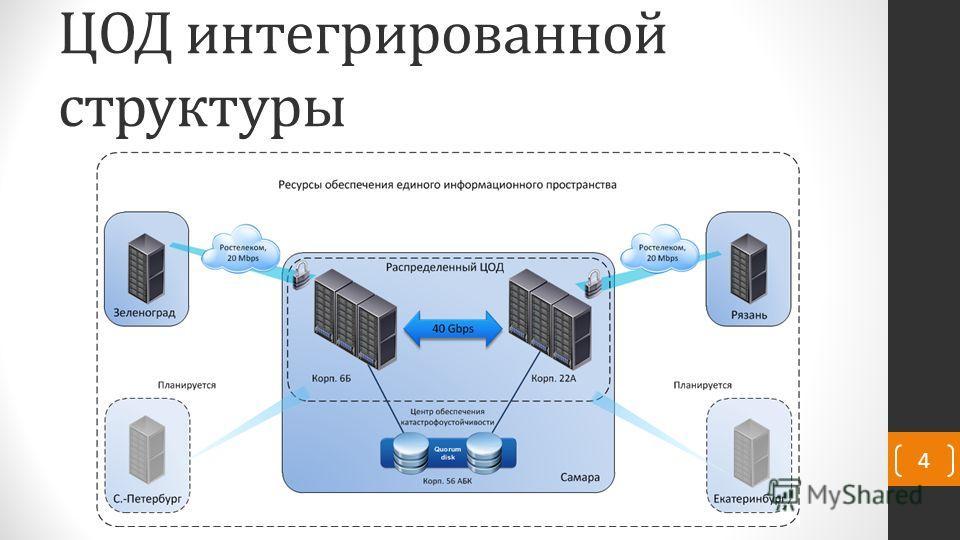 ЦОД интегрированной структуры 4
