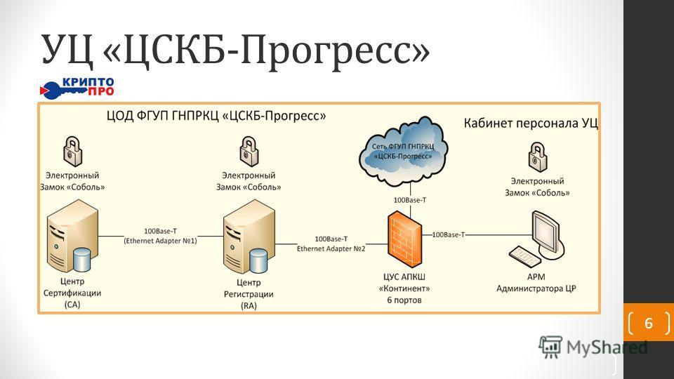 УЦ «ЦСКБ-Прогресс» 6 6