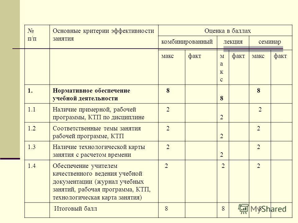 п/п Основные критерии эффективности занятия Оценка в баллах комбинированный лекция семинар максфактмаксмакс максфакт 1.Нормативное обеспечение учебной деятельности 8 8 8 1.1Наличие примерной, рабочей программы, КТП по дисциплине 2 2 2 1.2Соответствен
