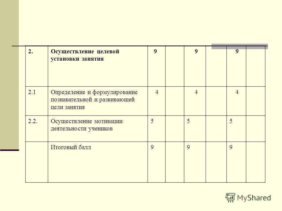 2.Осуществление целевой установки занятия 9 9 9 2.1Определение и формулирование познавательной и развивающей цели занятия 4 4 4 2.2.Осуществление мотивации деятельности учеников 555 Итоговый балл999