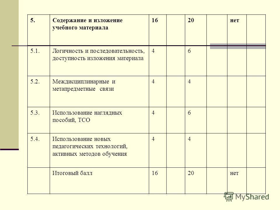 5.Содержание и изложение учебного материала 1620нет 5.1.Логичность и последовательность, доступность изложения материала 46 5.2.Междисциплинарные и метапредметные связи 44 5.3.Использование наглядных пособий, ТСО 46 5.4.Использование новых педагогиче