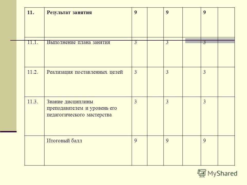 11.Результат занятия999 11.1.Выполнение плана занятия333 11.2.Реализация поставленных целей333 11.3.Знание дисциплины преподавателем и уровень его педагогического мастерства 333 Итоговый балл999