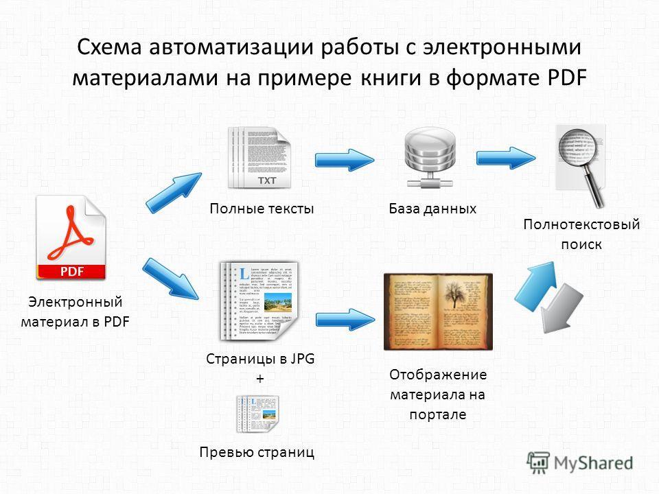 Схема автоматизации работы с электронными материалами на примере книги в формате PDF Электронный материал в PDF Полные тексты База данных Полнотекстовый поиск Страницы в JPG + Отображение материала на портале Превью страниц