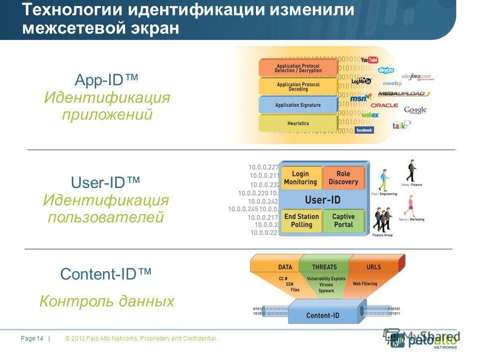 Технологии идентификации изменили межсетевой экран © 2012 Palo Alto Networks. Proprietary and Confidential. Page 14 | App-ID Идентификация приложений User-ID Идентификация пользователей Content-ID Контроль данных
