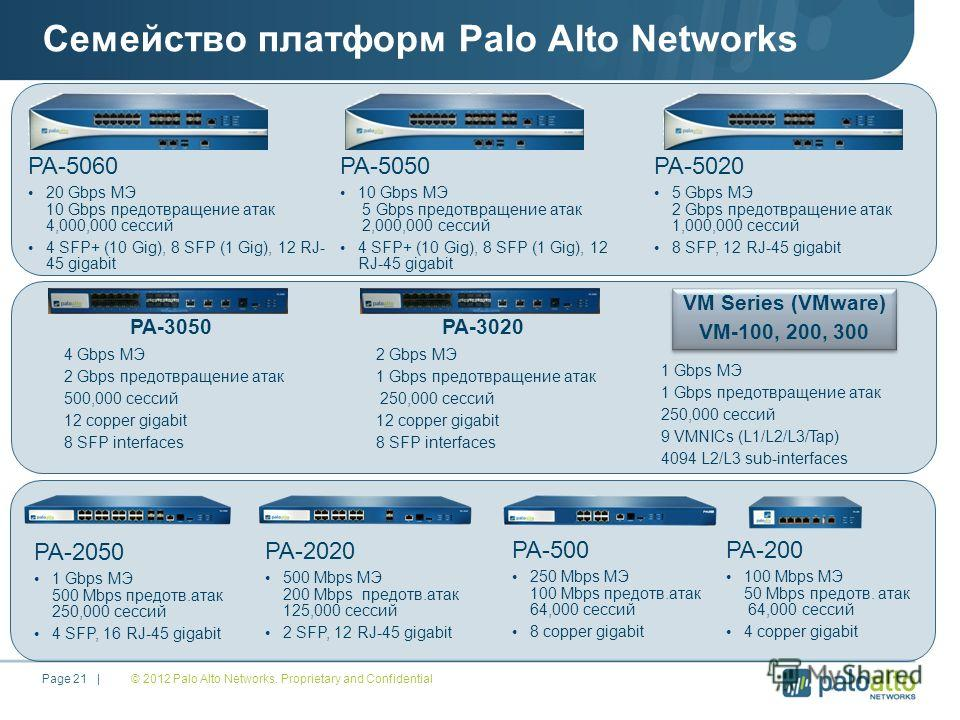 © 2012 Palo Alto Networks. Proprietary and Confidential Page 21 | Семейство платформ Palo Alto Networks PA-2050 1 Gbps МЭ 500 Mbps предотв.атак 250,000 сессий 4 SFP, 16 RJ-45 gigabit PA-2020 500 Mbps МЭ 200 Mbps предотв.атак 125,000 сессий 2 SFP, 12