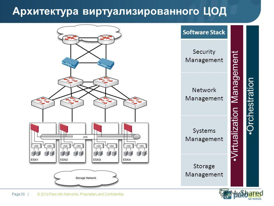 Архитектура виртуализированного ЦОД Software Stack Security Management Network Management Systems Management Storage Management Orchestration Virtualization Management © 2012 Palo Alto Networks. Proprietary and Confidential. Page 30 |