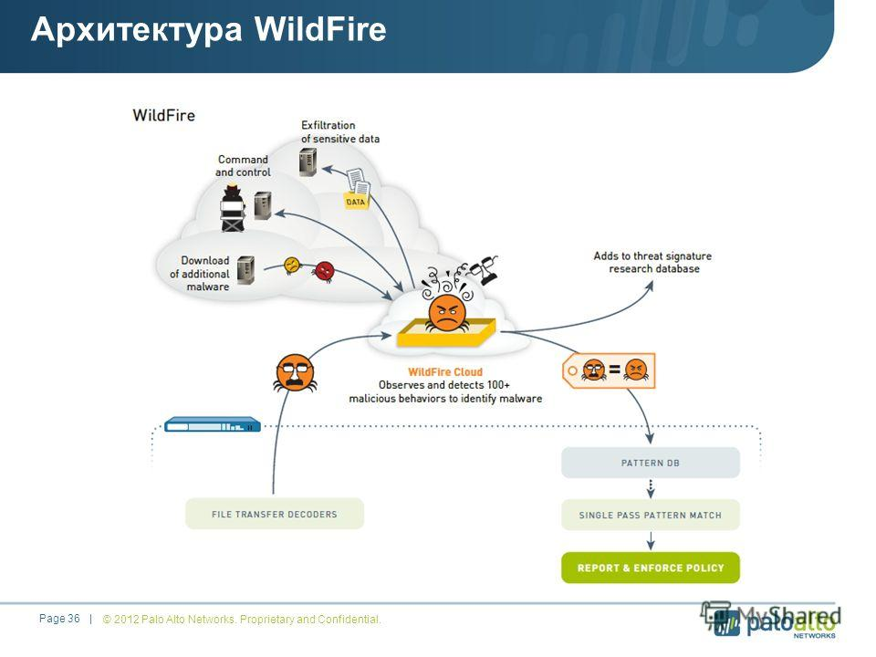 © 2012 Palo Alto Networks. Proprietary and Confidential.Page 36 | Архитектура WildFire