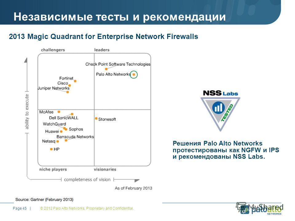 Независимые тесты и рекомендации © 2012 Palo Alto Networks. Proprietary and Confidential. Page 45 | Решения Palo Alto Networks протестированы как NGFW и IPS и рекомендованы NSS Labs. 2013 Magic Quadrant for Enterprise Network Firewalls
