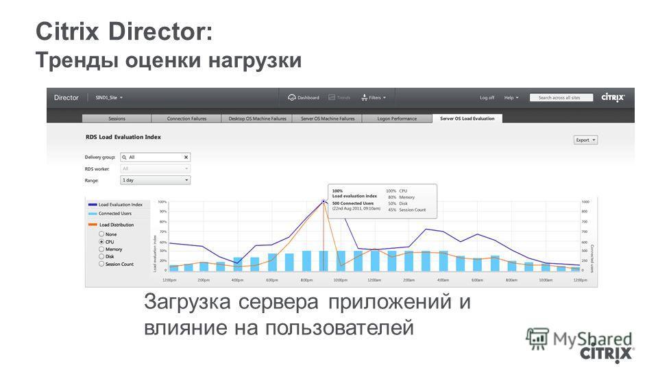 Citrix Director: Тренды оценки нагрузки Загрузка сервера приложений и влияние на пользователей