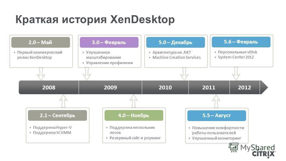 Краткая история XenDesktop 20082009201020112012 2.1 – Сентябрь Поддержка Hyper-V Поддержка SCVMM 2.0 – Май Первый коммерческий релиз XenDesktop 3.0 – Февраль Улучшенное масштабирование Управление профилями 4.0 – Ноябрь Поддержка нескольких лесов Резе