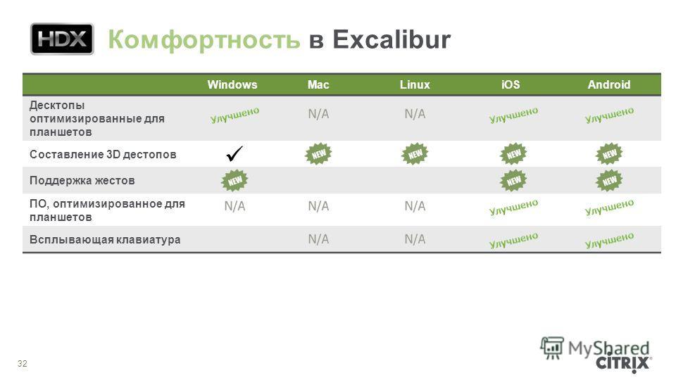 32 WindowsMacLinuxiOSAndroid Десктопы оптимизированные для планшетов Составление 3D дестопов Поддержка жестов ПО, оптимизированное для планшетов Всплывающая клавиатура Комфортность в Excalibur