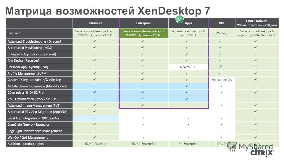 Матрица возможностей XenDesktop 7 PlatinumEnterpriseAppsVDI EVAL Platinum 99 пользователей на 90 дней FlexCast Server-hosted desktops & apps, VDI/VMHA, Remote PC, XC Server-hosted desktops & apps, VMHA VDI only Server-hosted desktops & apps, VDI/VMHA