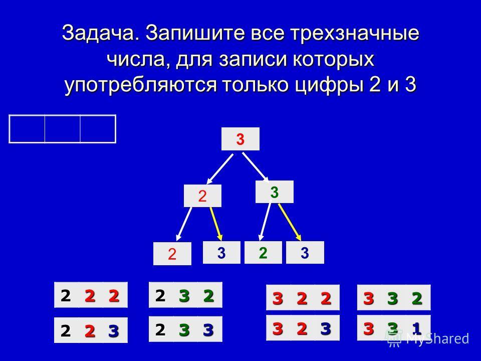 Задача. Запишите все трехзначные числа, для записи которых употребляются только цифры 2 и 3 2 3 2 323 2222 223 232 233 3322 323 332 331