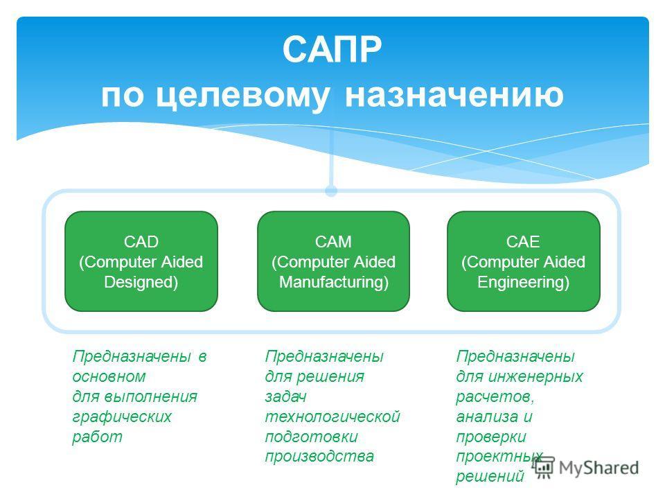 САПР по целевому назначению CAD (Computer Aided Designed) CAM (Computer Aided Manufacturing) CAE (Computer Aided Engineering) Предназначены в основном для выполнения графических работ Предназначены для решения задач технологической подготовки произво