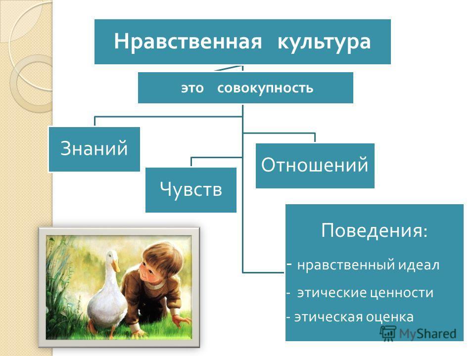 Нравственная культура Знаний Чувств Отношений это совокупность Поведения : - нравственный идеал - этические ценности - этическая оценка